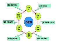 企业网站优化方案,企业网站怎么做排名?